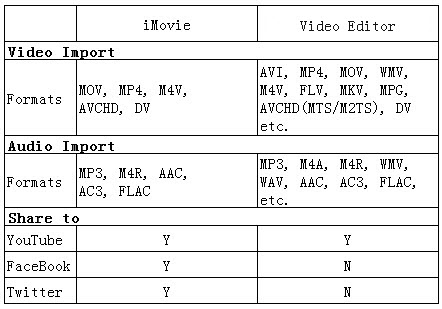 video editing iPad