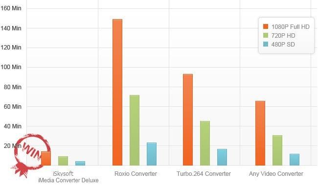 fastest video converter comparison
