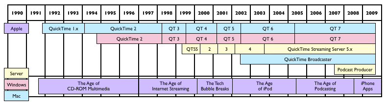 quicktime timeline