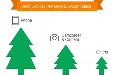 shoot videos