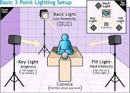 équipement d'éclairage pour youtube