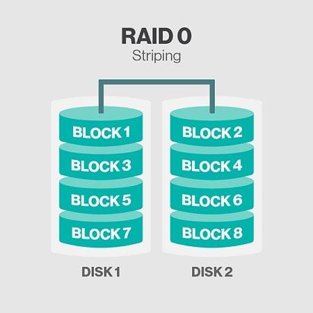 raid-0-level